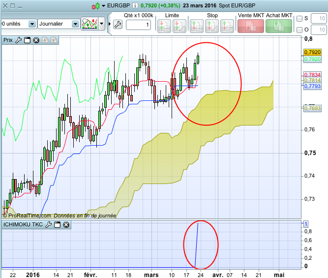 Screener ICHIMOKU TKC