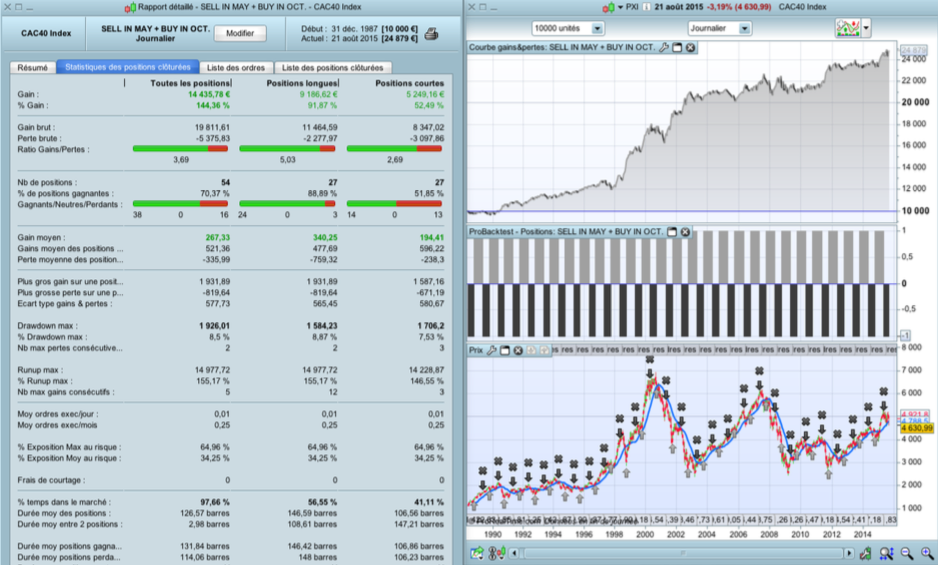 Sell in May, Buy in October - CAC40