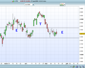 Exemple analyse CAC40
