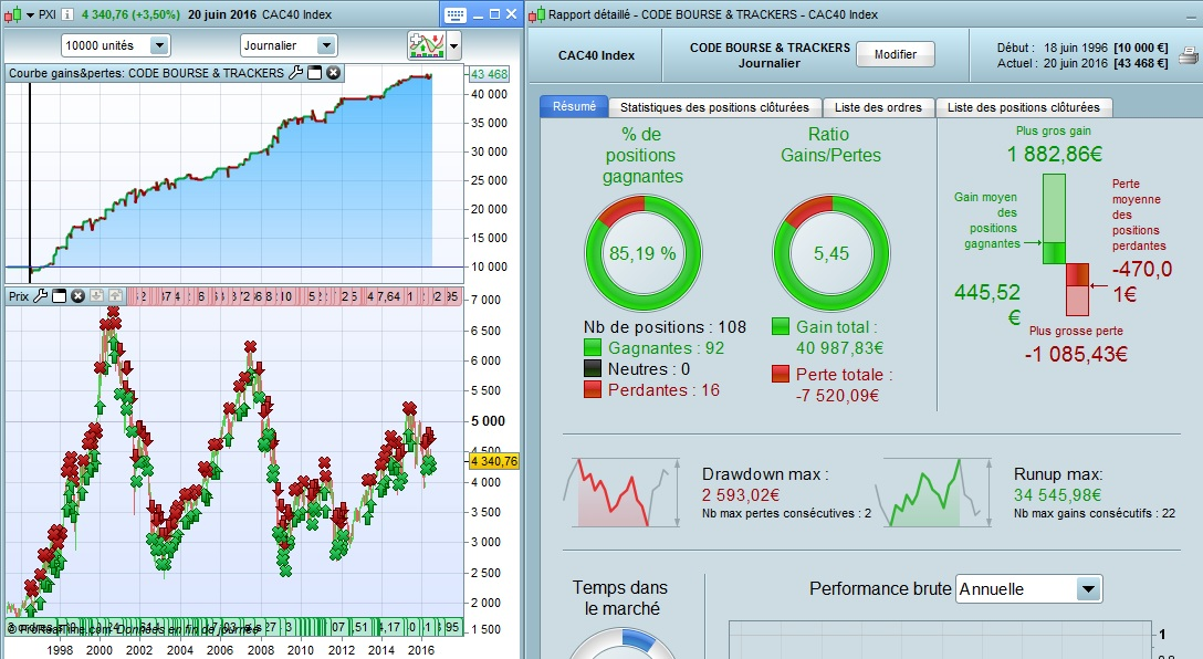 Bourse & Trackers sur CAC40 n3