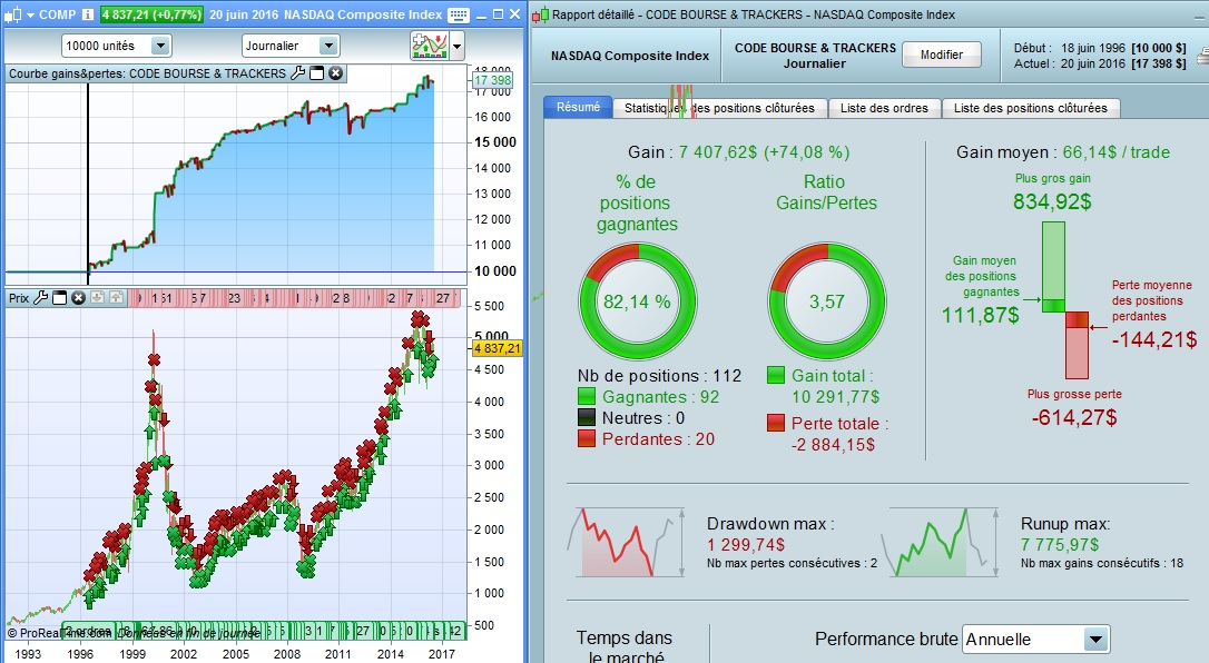 Bourse & Trackers sur Nasdaq Composite Index