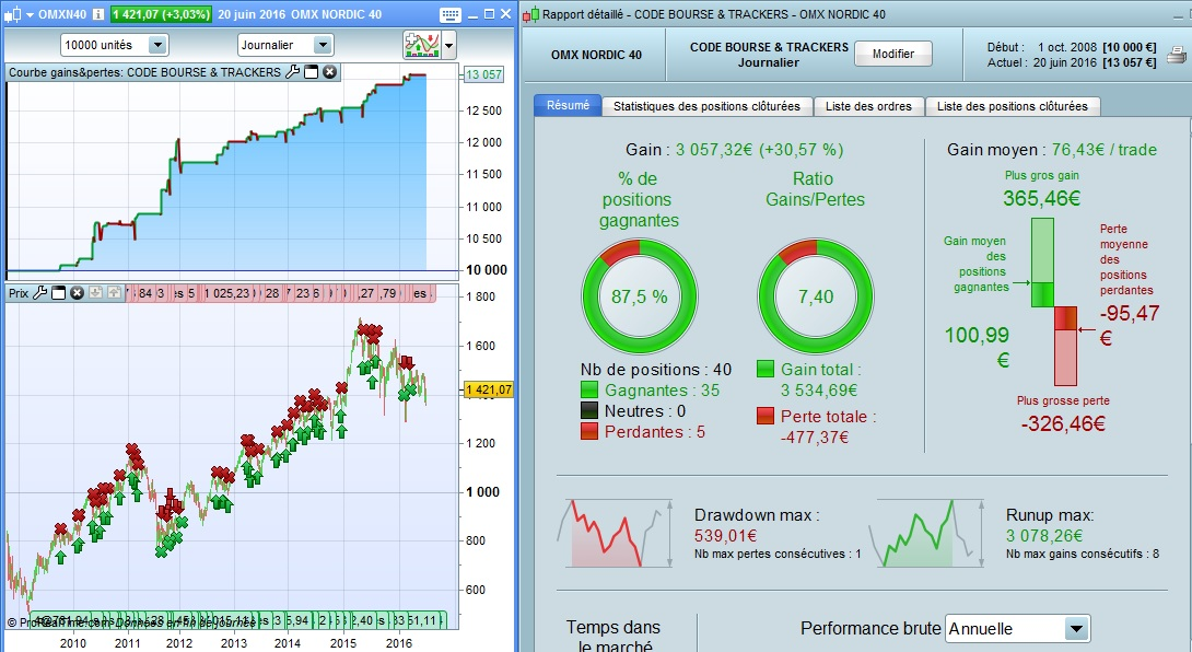 Bourse & Trackers sur OMX Nordic 40
