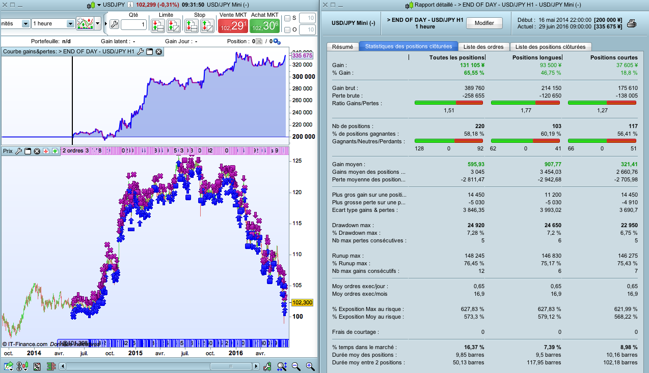End Of Day USD-JPY perf sur 2 ans