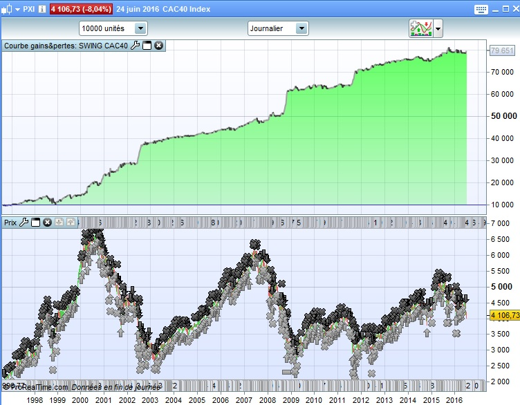 Swing CAC sur CAC40