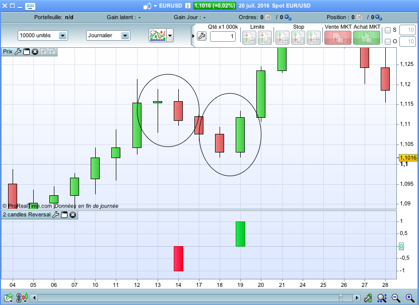 indicateur 2 candles Reversal
